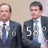 Lutte contre le terrorisme: Seul un Français sur trois fait confiance au gouvernement.
