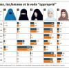 """Monde musulman : quel est le style """"convenable"""" pour les femmes ?"""