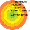 La stratégie des cinq cercles de l'Otan.